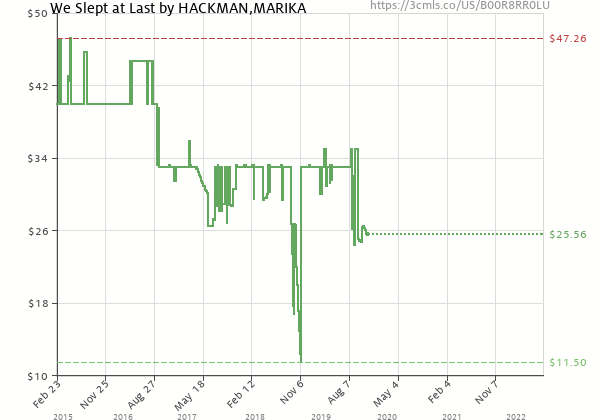 Price history of Marika Hackman – We Slept at Last