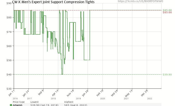 190aa14007 Amazon price history chart for CW-X Men's Expert Joint Support Compression  Tights (B00RFOFMW0