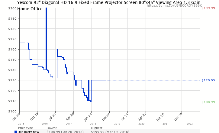 Amazon Price History Chart For Yescom 92 Diagonal HD 169 Fixed Frame Projector