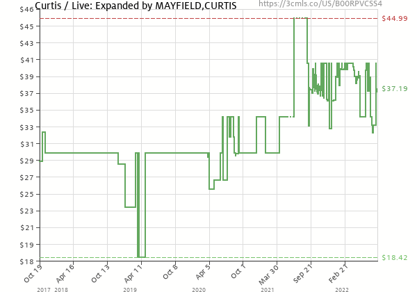 Price history of Curtis Mayfield – Curtis / Live: Expanded