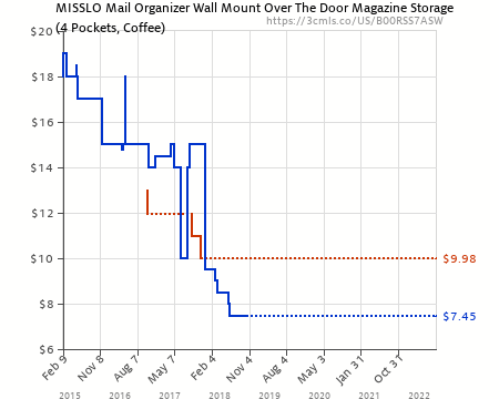 Amazon Price History Chart For MISSLO Mail Organizer Wall Mount Over The  Door Magazine Storage (