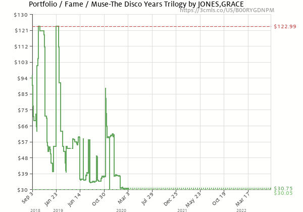Price history of Grace Jones – Portfolio / Fame / Muse-The Disco Years Trilogy