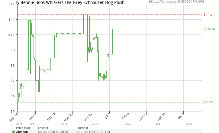 4acb7d3f372 Amazon price history chart for Ty Beanie Boos Whiskers The Grey Schnauzer  Dog Plush (B00S4RM4WI