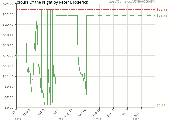 Price history of Peter Broderick – Colours Of the Night