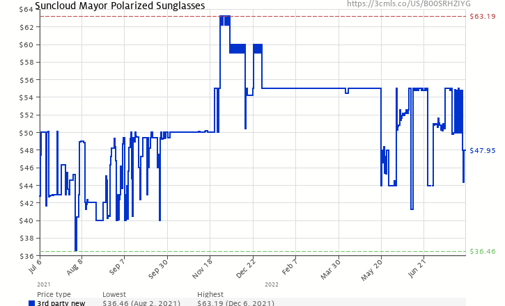 c03dccaaf2c7 Amazon price history chart for Suncloud Mayor Polarized Sunglass with  Polycarbonate Lens