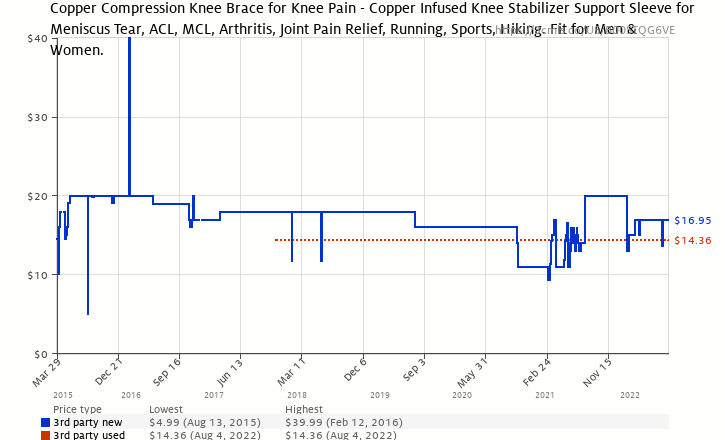 b927ab540f Amazon price history chart for Copper Compression Recovery Knee Sleeve - GUARANTEED  Highest Copper Content With