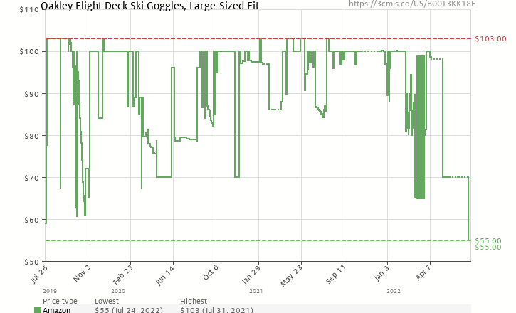 bfb0df41fc1 Amazon price history chart for Oakley 101-423-001 Flight Deck Replacement  Lens