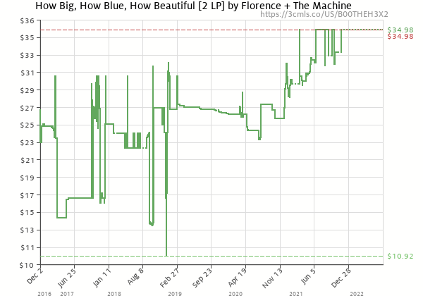 Price history of Florence + The Machine – How Big, How Blue, How Beautiful