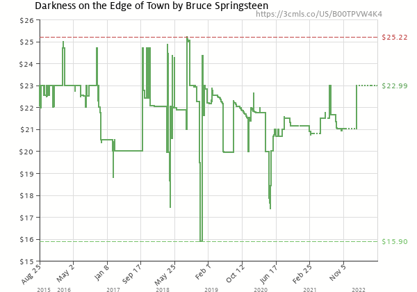 Price history of Bruce Springsteen – Darkness On The Edge Of Town