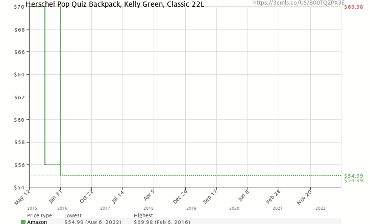 a754d53d32 Amazon price history chart for Herschel Supply Co. Pop Quiz Backpack