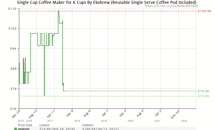 Single Cup Coffee Maker For K Cups By Ekobrew Reusable Single Serve
