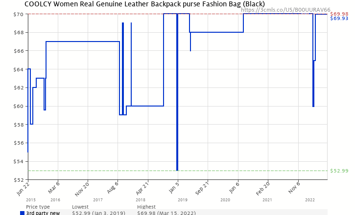 9c5ef6a6c0a Amazon price history chart for Coolcy Hot Style Women Real Genuine Leather  Backpack Fashion Bag (