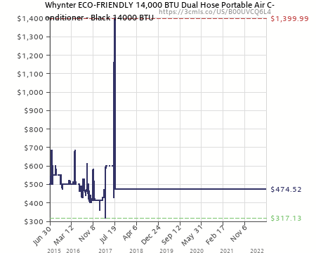 Attractive Amazon Price History Chart For Whynter ECO FRIENDLY 14,000 BTU Dual Hose  Portable Air Conditioner