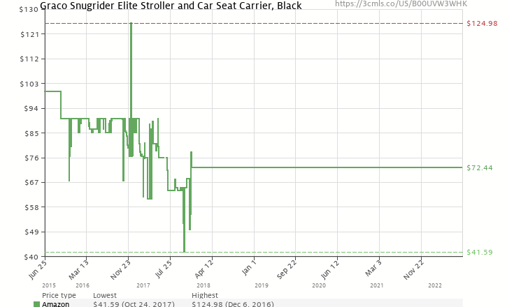 Amazon Price History Chart For Graco Snugrider Elite Stroller And Car Seat Carrier Black