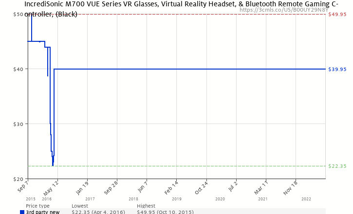 b0d2070c4918 Amazon price history chart for IncrediSonic M700 VUE Series VR Glasses