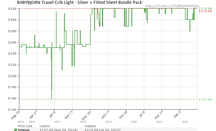 32c7e9e3acf Amazon price history chart for BABYBJORN Travel Crib Light - Silver +  Fitted Sheet Bundle Pack