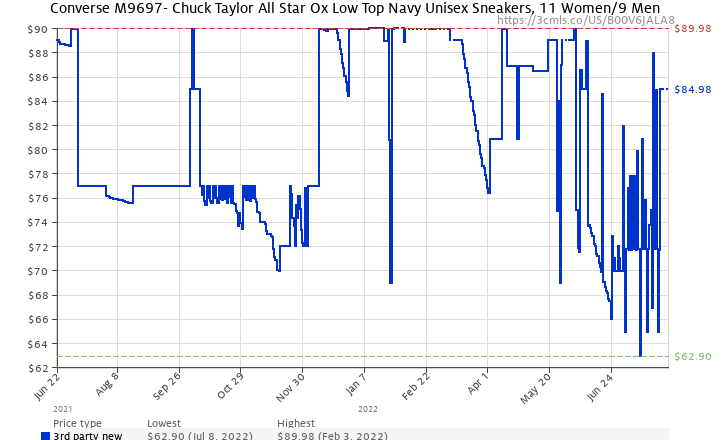 501b74dc5cb99e Amazon price history chart for Converse Chuck Taylor All Star Ox Navy  Unisex M9697 Style
