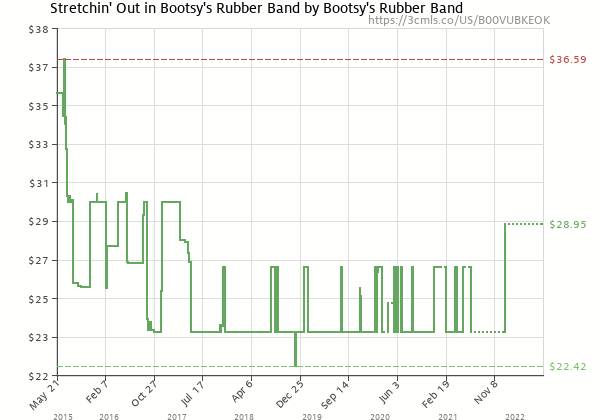Price history of Bootsy Collins – Stretchin' Out in Bootsy's Rubber Band