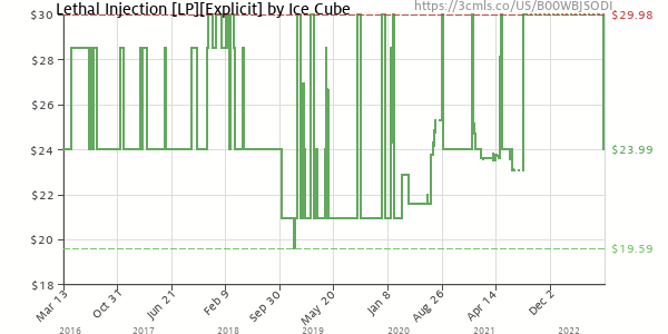 Price history of Ice Cube – Lethal Injection [LP][Explicit]