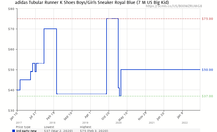 8e0cac7ff57cb3 Amazon price history chart for adidas Tubular Runner (Kids) Royal White  (B00WZRUMG8