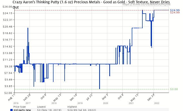 b789fdc87 Amazon price history chart for Crazy Aaron s Thinking Putty