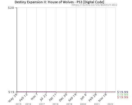 Nice Amazon Price History Chart For Destiny Expansion II: House Of Wolves   PS3  [Digital