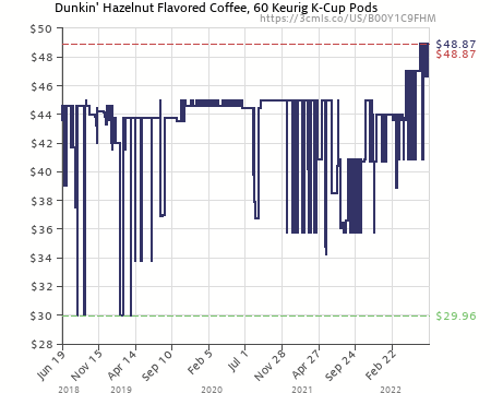 Dunkin Donuts Hazelnut Flavored Coffee KCup Pods For Keurig