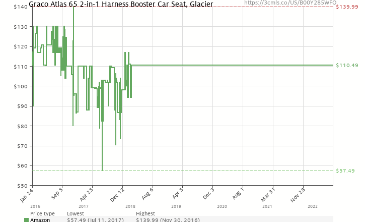 Amazon Price History Chart For Graco Atlas 65 2 In 1 Harness Booster Car