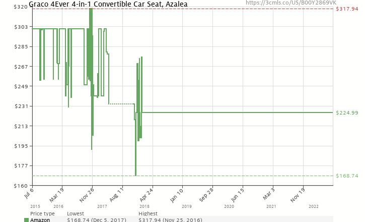 Amazon Price History Chart For Graco 4Ever 4 In 1 Convertible Car Seat