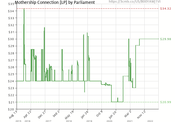 Price history of Parliament – Mothership Connection