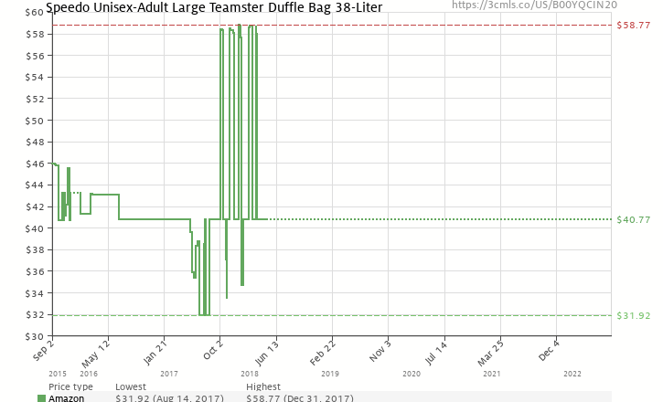 0d96d75556 Amazon price history chart for Speedo Teamster Duffle Bag