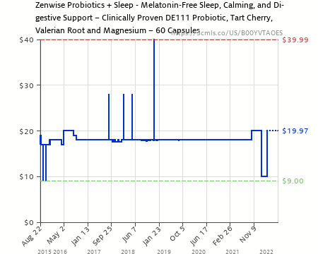 Amazon price history chart for Natural Sleeping Aid - Nighttime Sleep  Support Supplement - With 100
