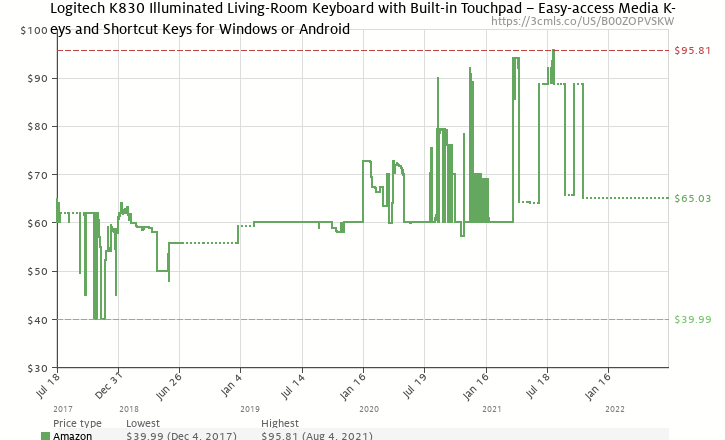 Amazon Price History Chart For Logitech K830 Illuminated Living Room Keyboard With Built In