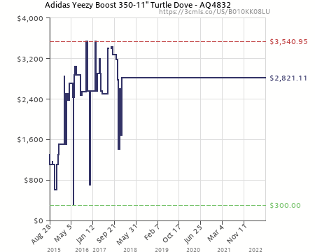 ... amazon price history chart for adidas yeezy boost 350 11 turtle dove