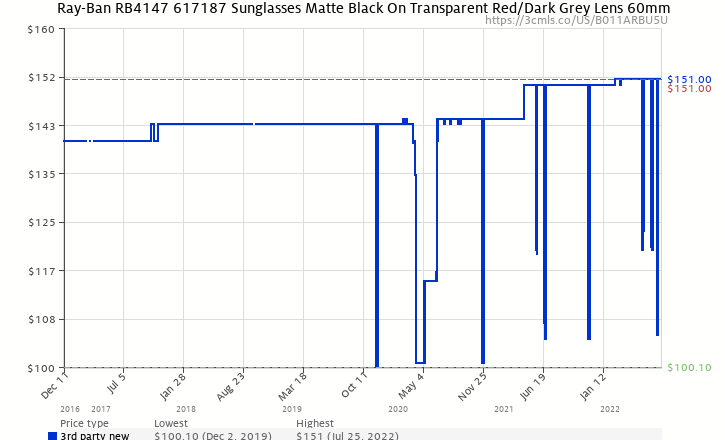 64a8a425864 Amazon price history chart for Ray-Ban RB4147 617187 Sunglasses Matte Black  On Transparent Red