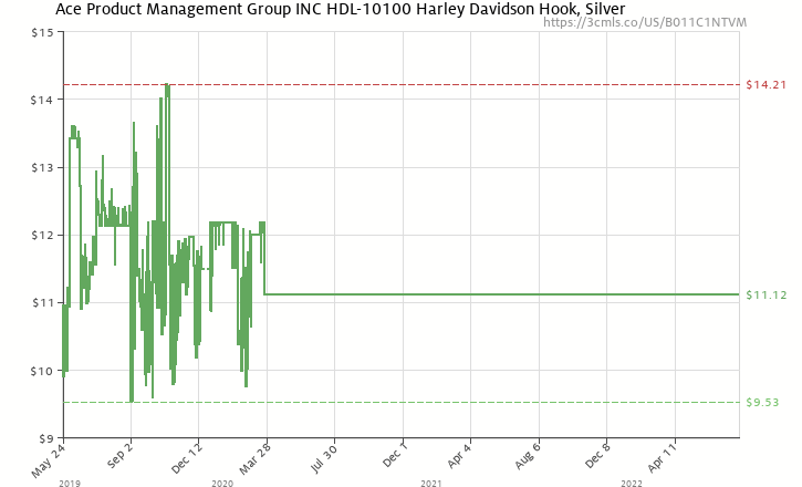 Amazon price history chart for ACE PRODUCT MANAGEMENT GROUP INC HDL-10100 Harley  Davidson Hook 4ab2a88403ac