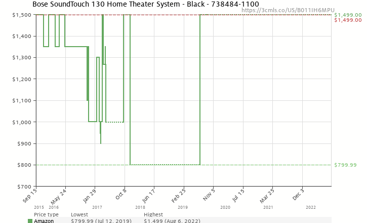 61bd25659a27 Amazon price history chart for Bose SoundTouch 130 Home Theater System -  Black (B011IH6MPU)