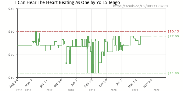 Price history of Yo La Tengo – I Can Hear The Heart Beating As One