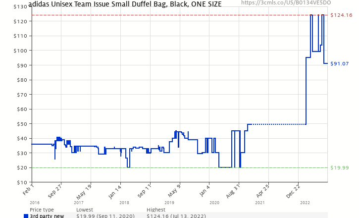 c82c72f1318d Amazon price history chart for adidas Team Issue Duffel Bag