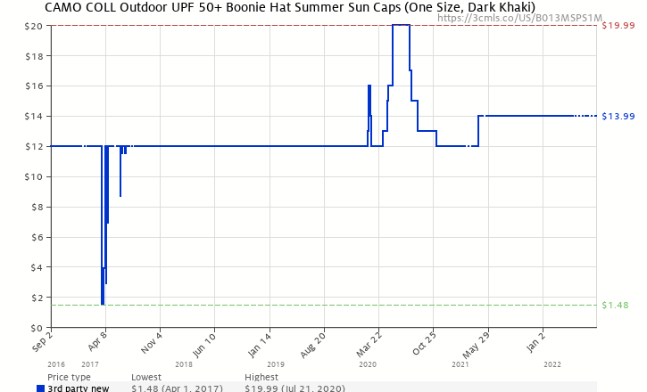 863138a0d71 Amazon price history chart for Camo Coll Outdoor UPF 50+ Boonie Hat Summer  Sun Caps
