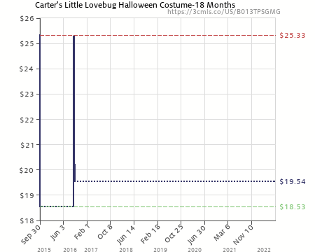 Amazon price history chart for Carteru0027s Little Lovebug Halloween Costume-18 Months (B013TPSGMG)  sc 1 st  camelcamelcamel.com & Carteru0027s Little Lovebug Halloween Costume-18 Months (B013TPSGMG ...
