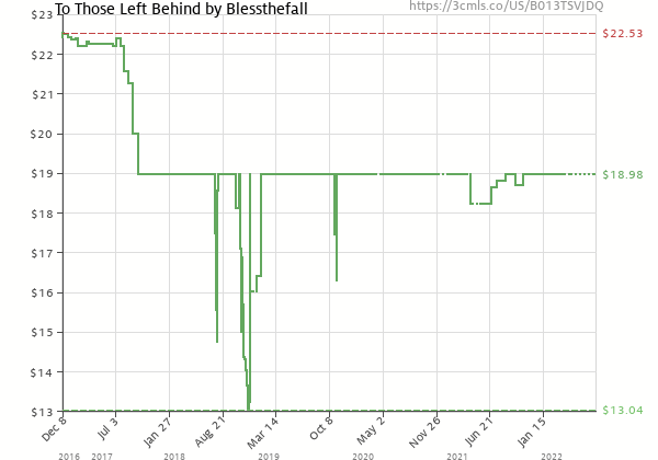 Price history of blessthefall – To Those Left Behind
