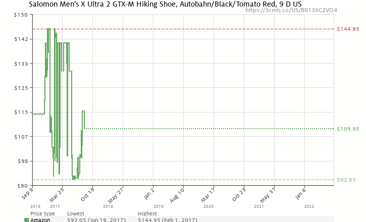 b1a8c740f720 Amazon price history chart for Salomon Men s X Ultra 2 GTX-M Hiking Shoe