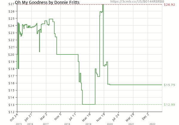 Price history of Donnie Fritts – Oh My Goodness