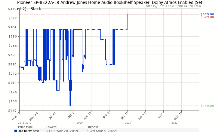 Amazon Price History Chart For Pioneer SP BS22A LR Andrew Jones Designed Dolby Atmos
