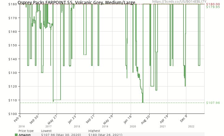 1e8aee8bfc Amazon price history chart for Osprey Packs Farpoint 55 Travel Backpack