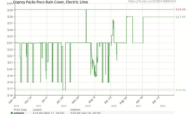 f1f1d634081 Amazon price history chart for Osprey Packs Poco Rain Cover