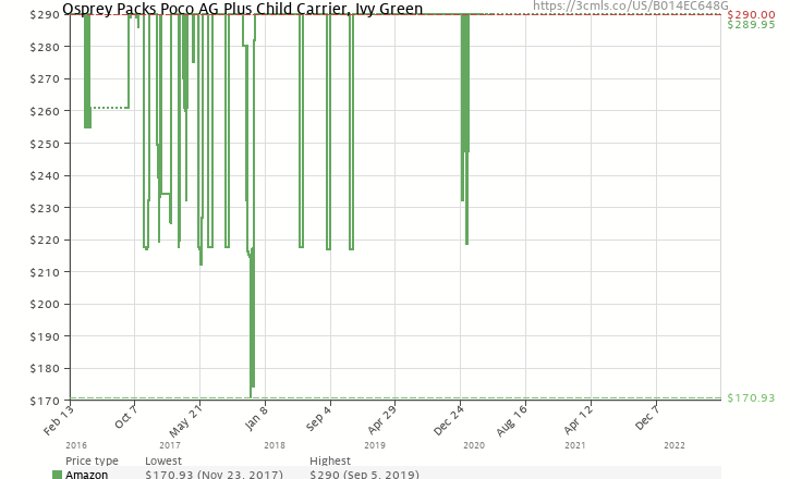 a04cfd8cb7a Amazon price history chart for Osprey Packs Poco AG Plus Child Carrier