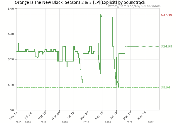 Price history of Soundtrack – Orange Is The New Black: Seasons 2 & 3 [LP][Explicit]