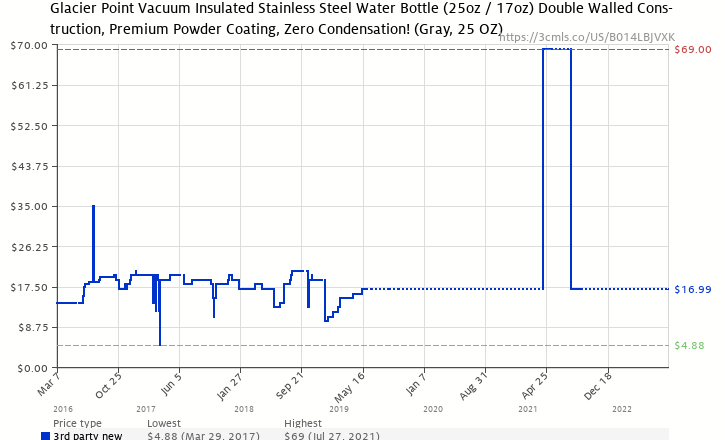 f1cb1aadfa Amazon price history chart for Glacier Point Vacuum Insulated Stainless  Steel Water Bottle (Gray,